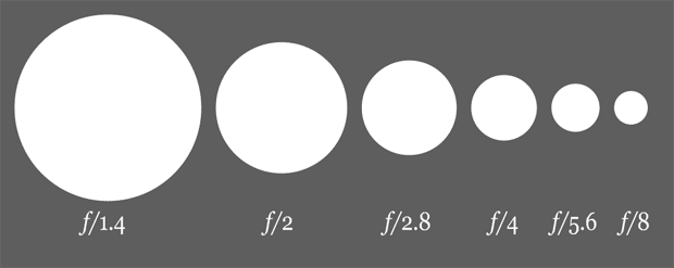 different apertures in photography