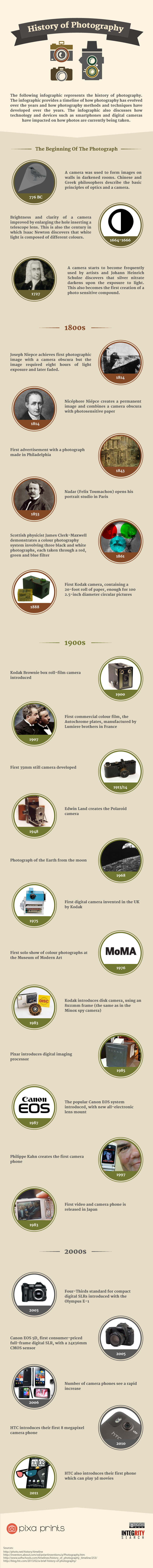 History Of Photography Infographic - Icon Photography School
