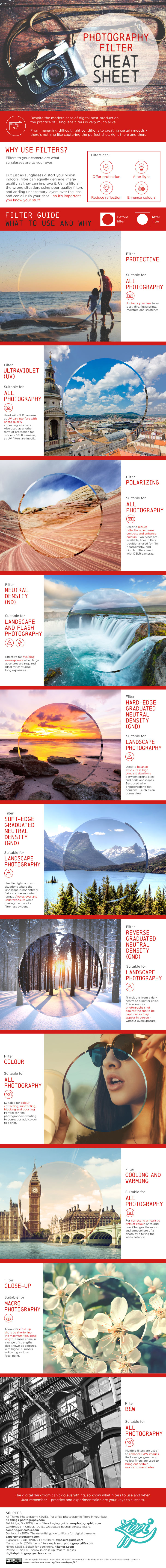 Photographer's Cheat Sheet For Using Filters - Icon Photography School