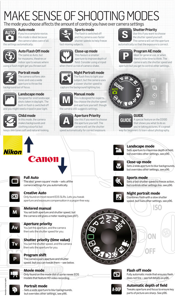 camera shooting modes photography cheatsheet