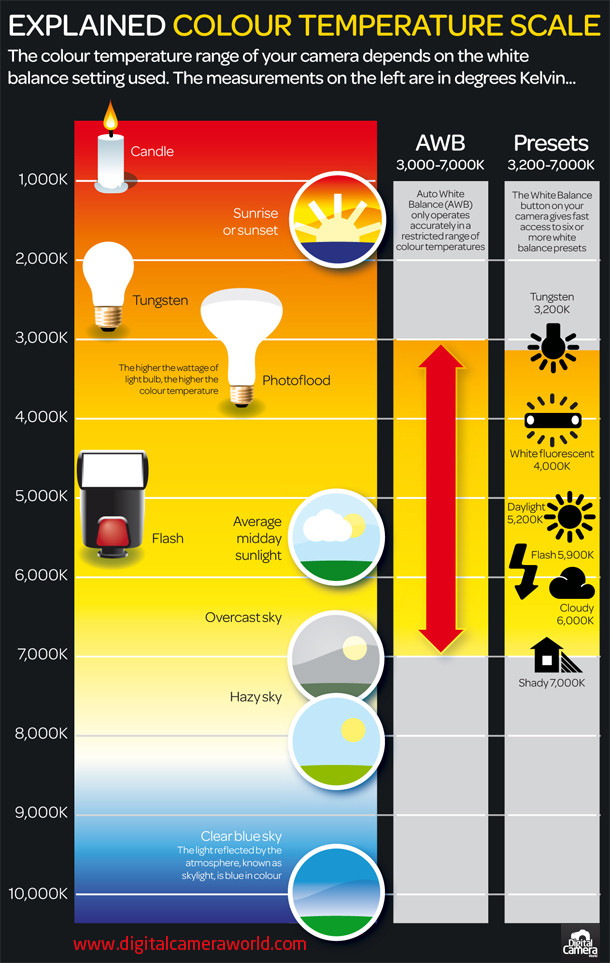 color temperature and white balance photography cheatsheet