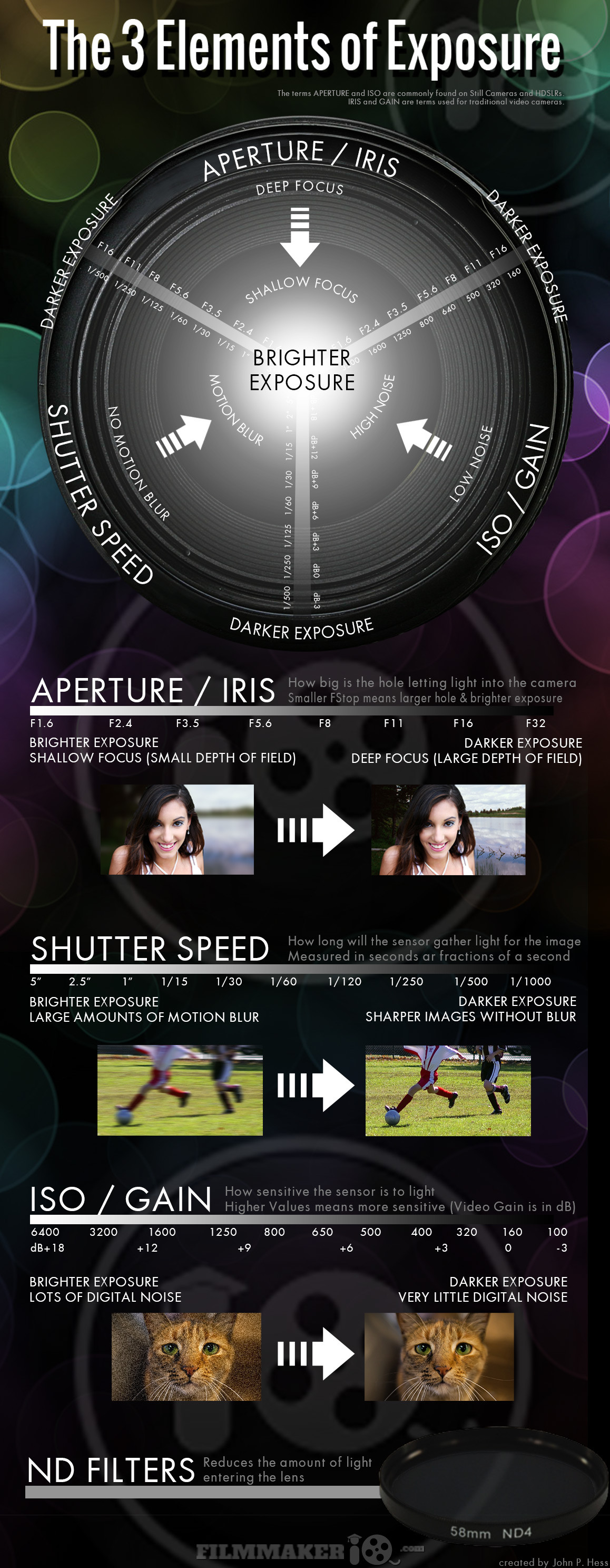 exposure triangle photography cheatsheet