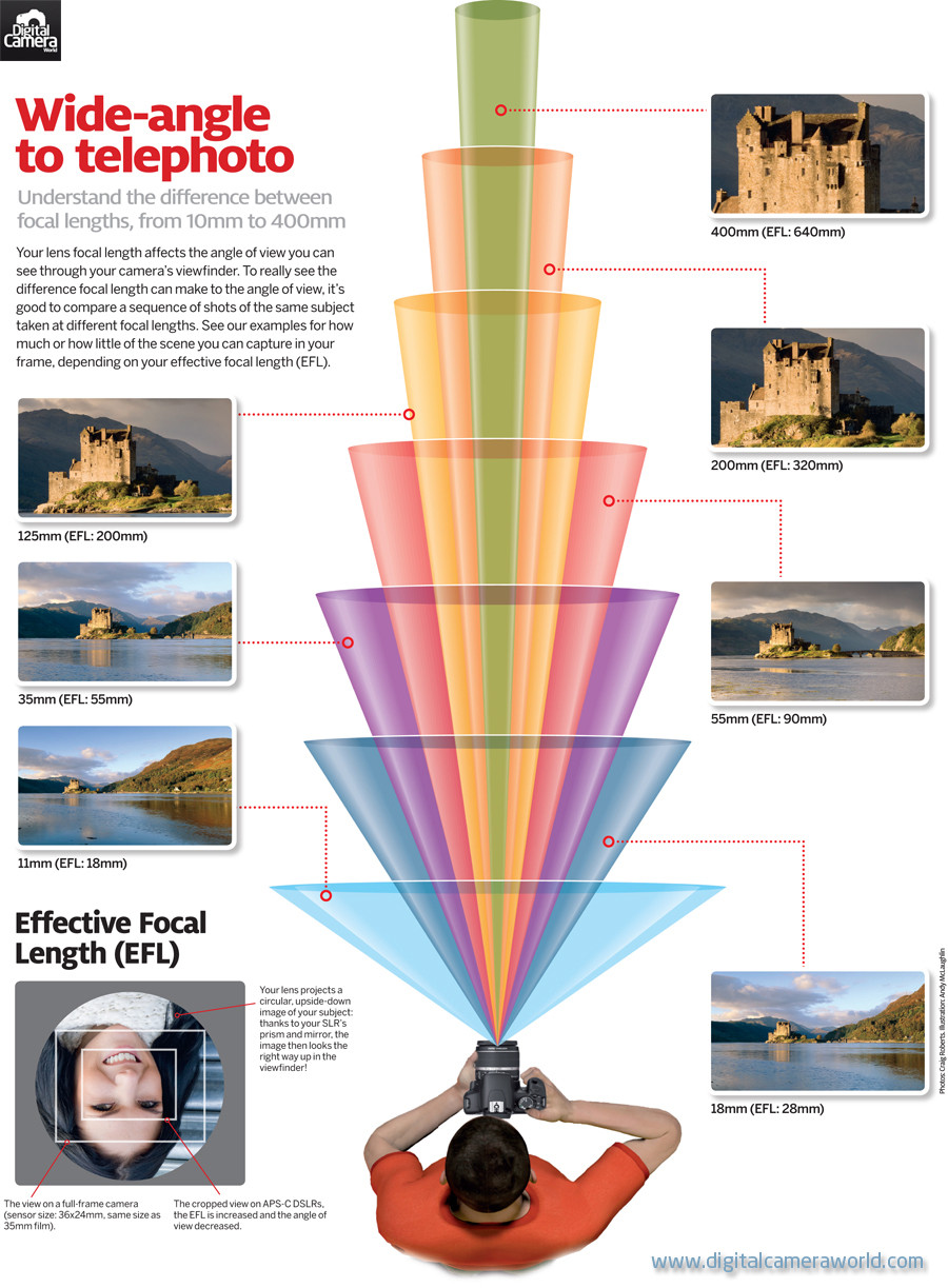 focal lenght photography cheatsheet