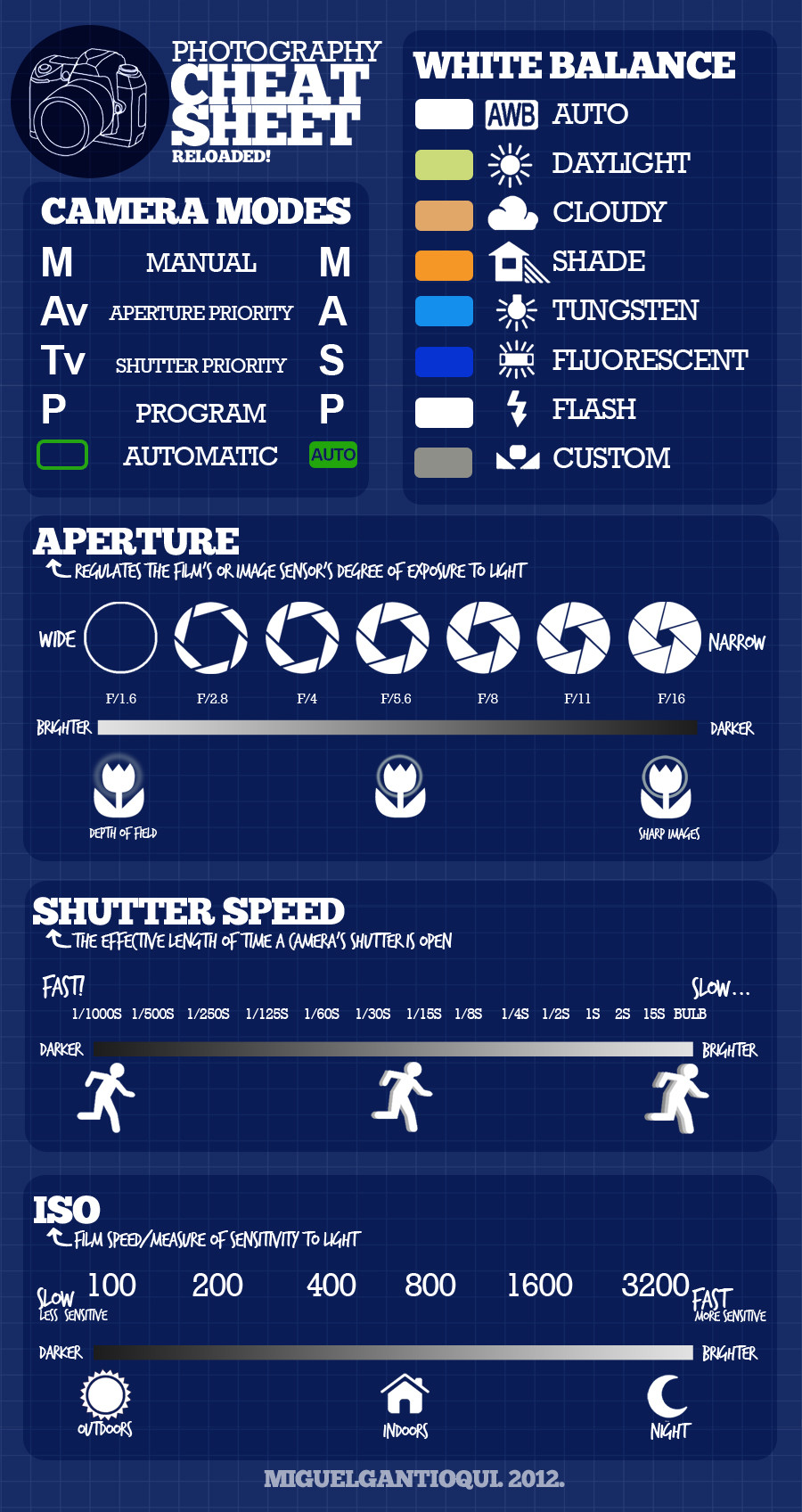 general photography cheatsheet