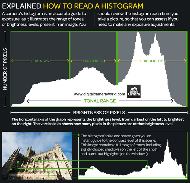 histogram photography cheatsheet