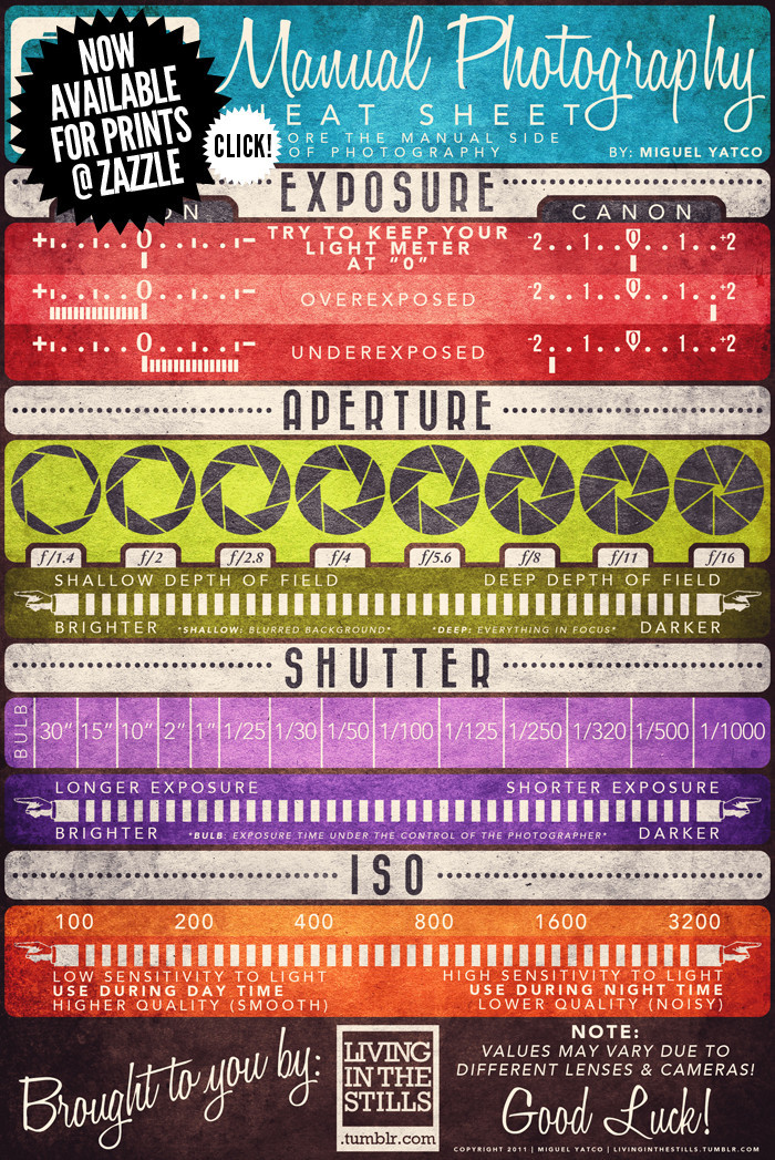 photography cheatsheet manual photography