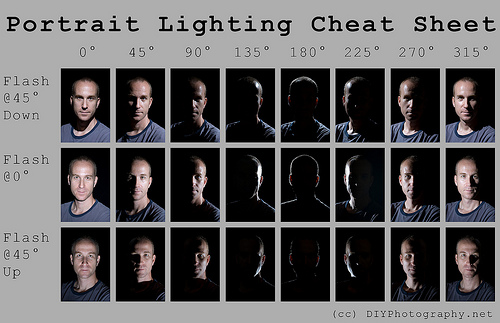portrait light photography cheatsheet