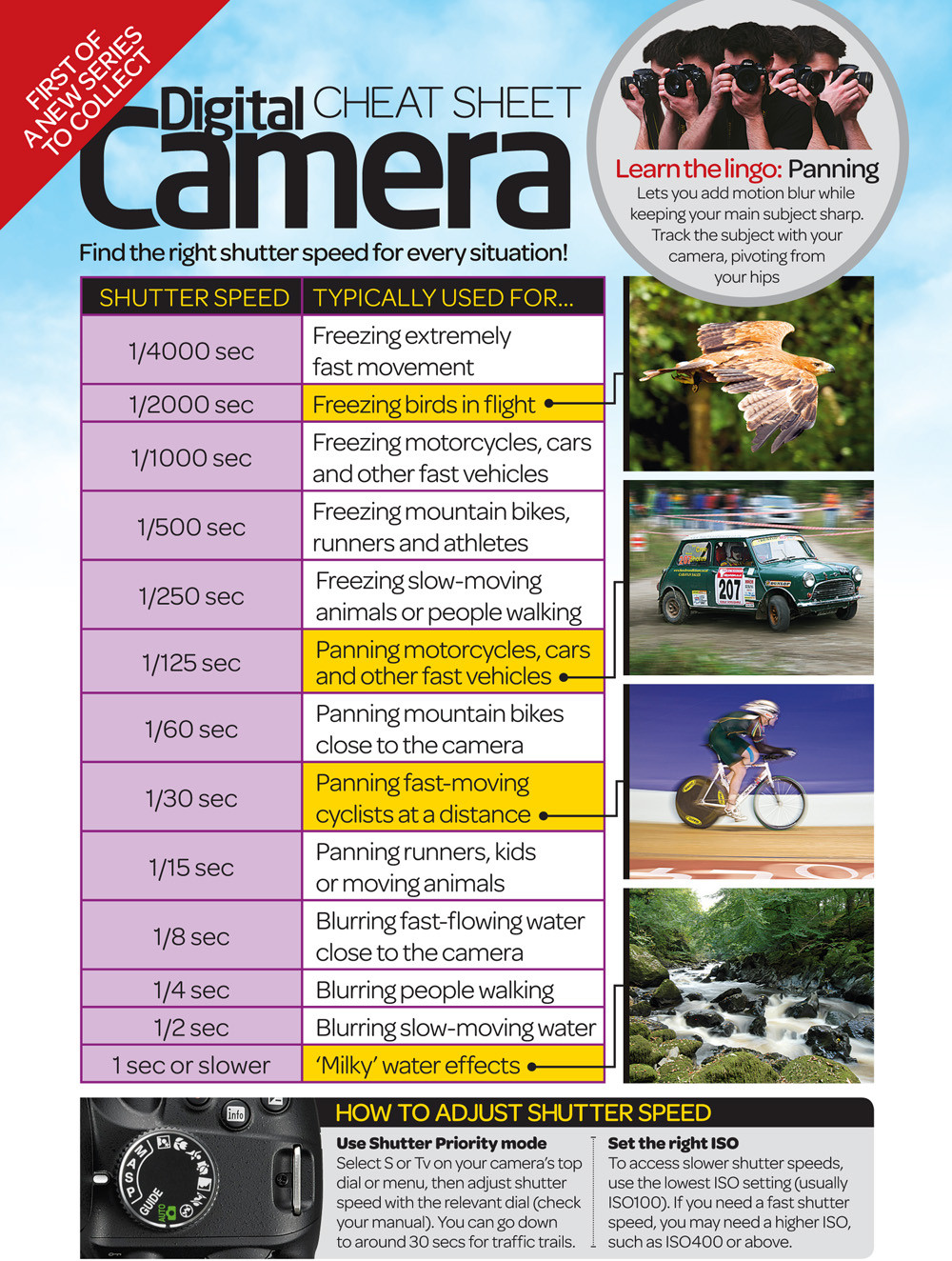 shutter speed photography cheatsheet