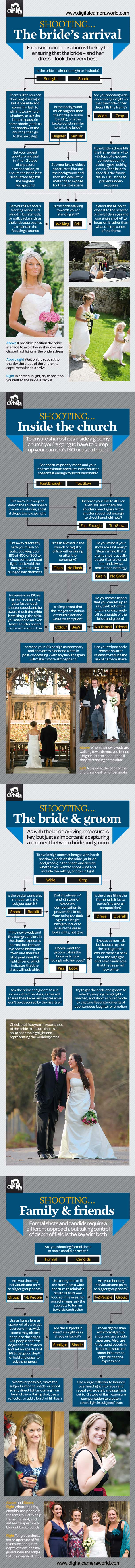 wedding photography cheatsheet